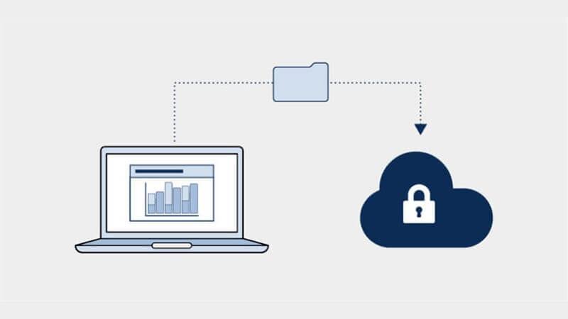 Datenverschlüsselungs- und Datenschutzdiagramm